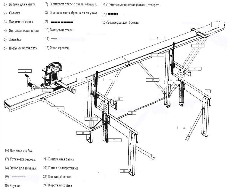 Схема сборки пилорамы Logosol-